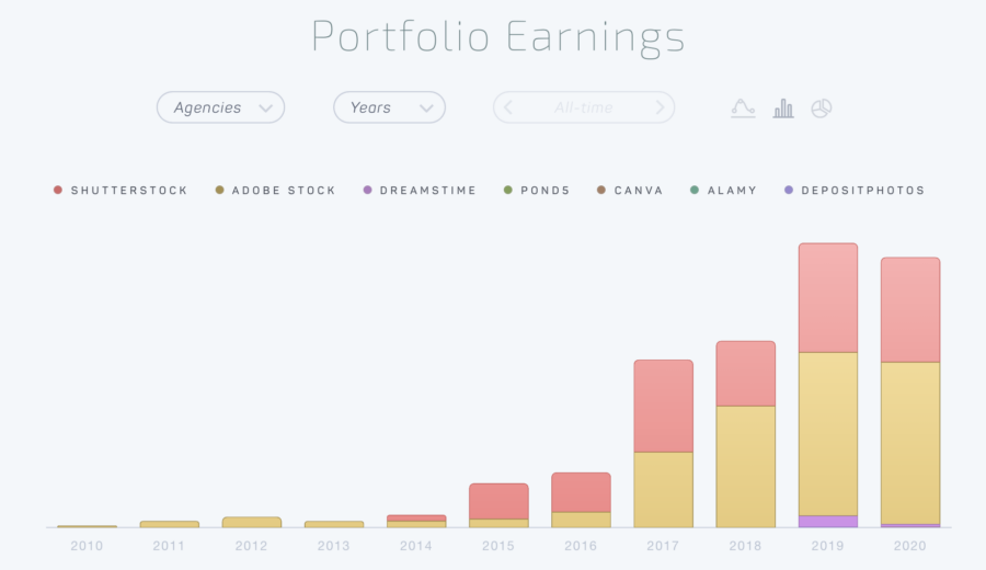 Stockfotografie – Lohnt sich das?